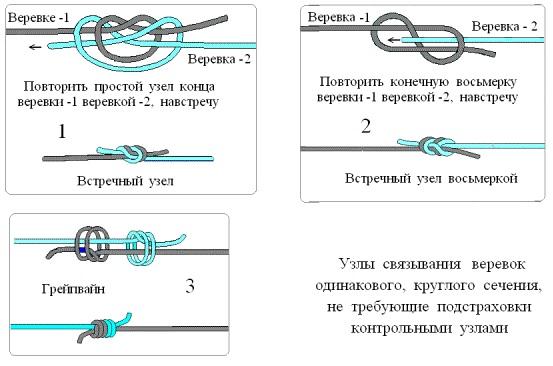 узлы связывания одинаковых