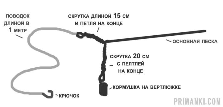 фидер поводок узел